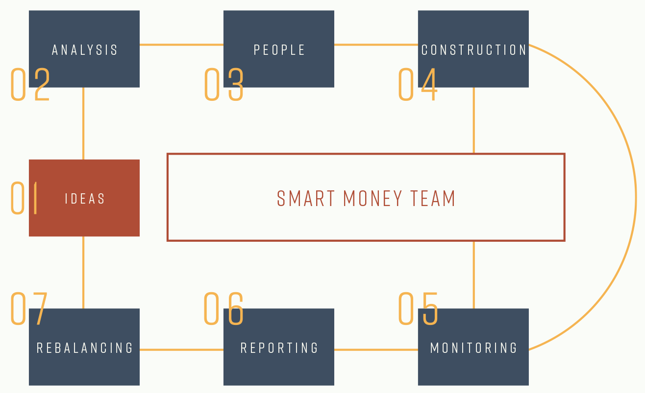 Smart Money Team Graph